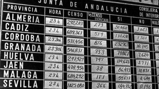 Por qué Andalucía celebra el 28-F?