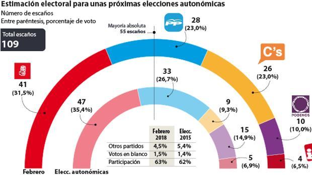 Estimanción electoral para unas próximas elecciones autonómicas