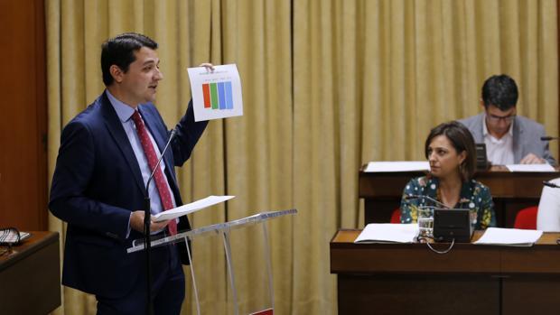 Bellido muestra un gráfico ante Isabel Ambrosio y Pedro García en el Pleno del Debate del Estado de la Ciudad