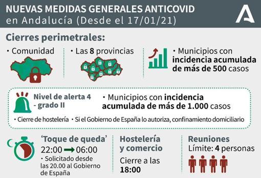 Hasta cuándo estarán vigentes las nuevas restricciones de la Junta de  Andalucía?