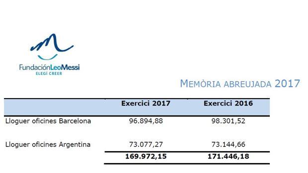 La ONG paga al futbolista unos 6.000 euros mensuales por el alquiler de la oficina de Rosario